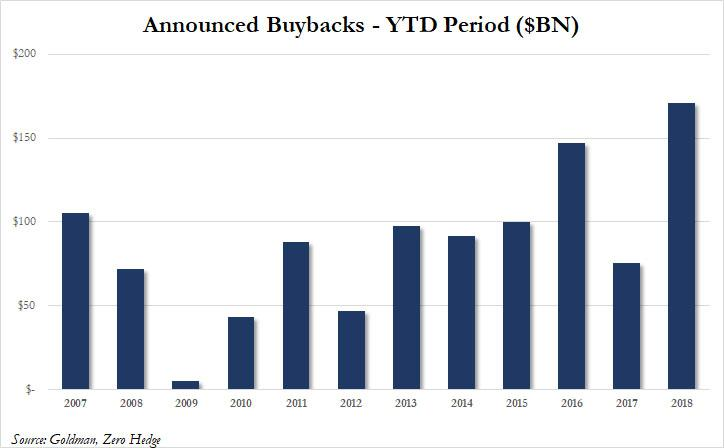 Announced Buybacks YTD February 2018