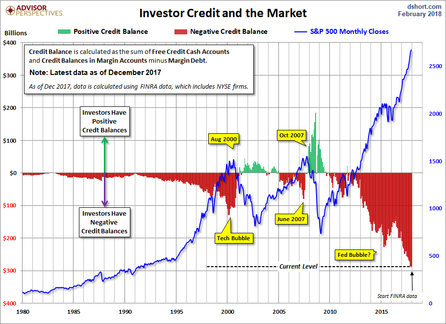 Investor Credit - Margin Debt in the Market December 2017