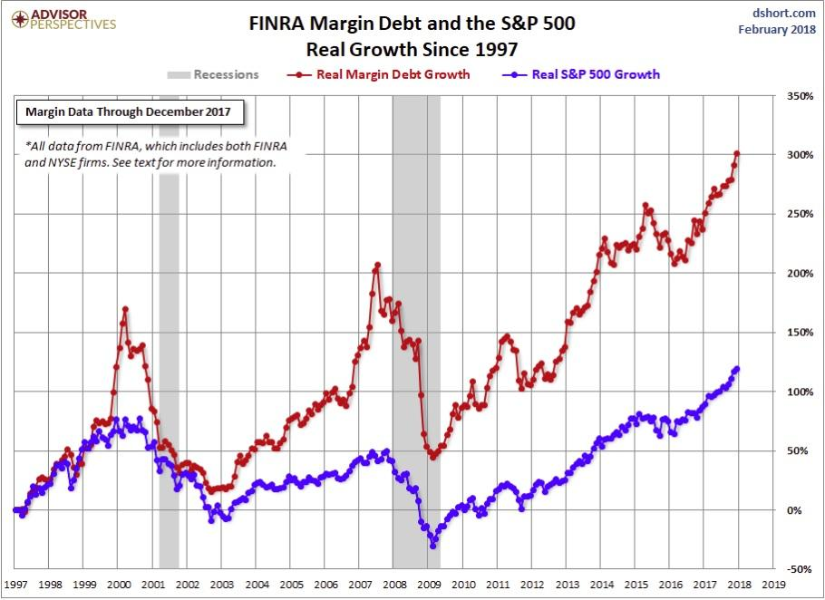 Real Margin Debt vs Real S&P 500 Growth December 2017