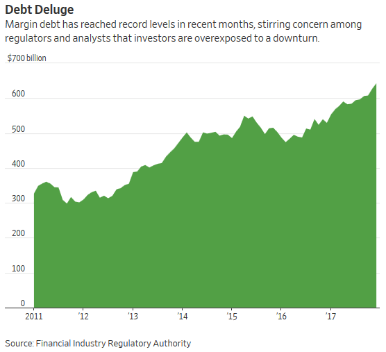Margin Debt Deluge as of December 2017 via WSJ