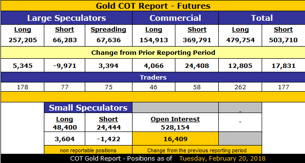 GOLD COT as of February 20, 2018