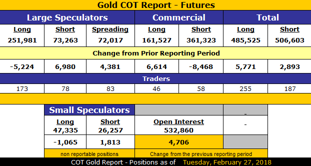 GOLD COT as of February 27, 2018