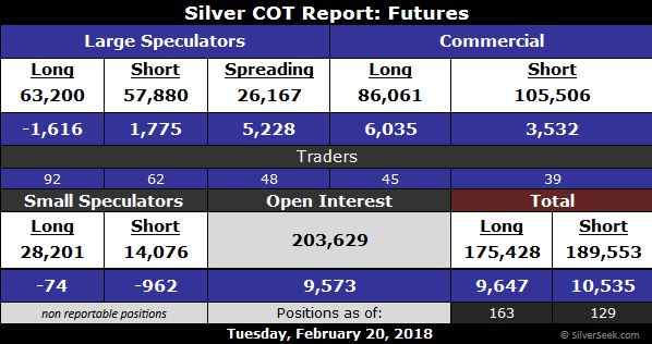 Silver COT as of February 20, 2018