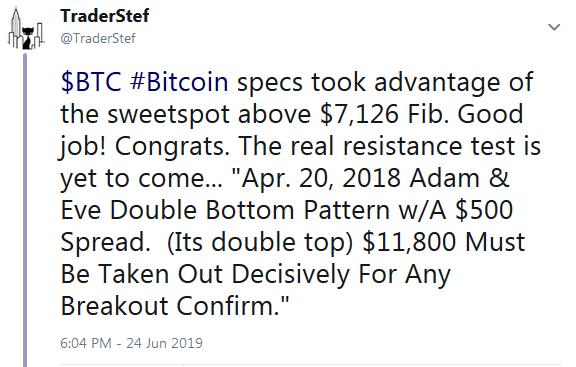 TraderStef on Twitter Bitcoin Double Top Retest June 24 2019
