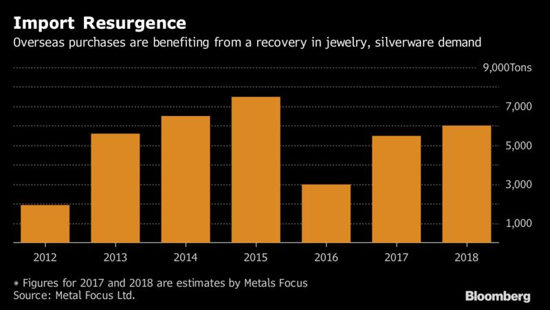 Silver Demand India 2012-2018