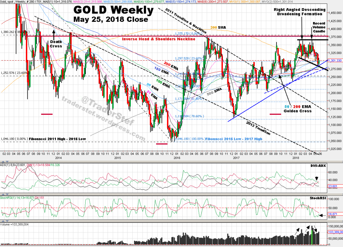 Gold Weekly Chart May 25, 2018 Close