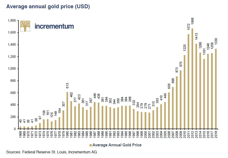 Average Annual Gold Price