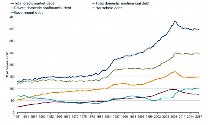 Credit Debt Sectors as Percent of US GDP