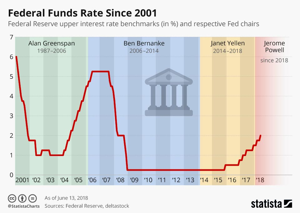 Fed Funds Rates Since 2001