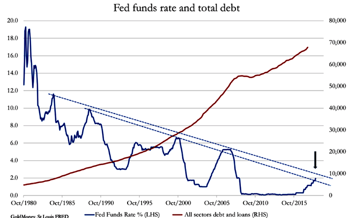 Fed Interest Rates vs US Debt