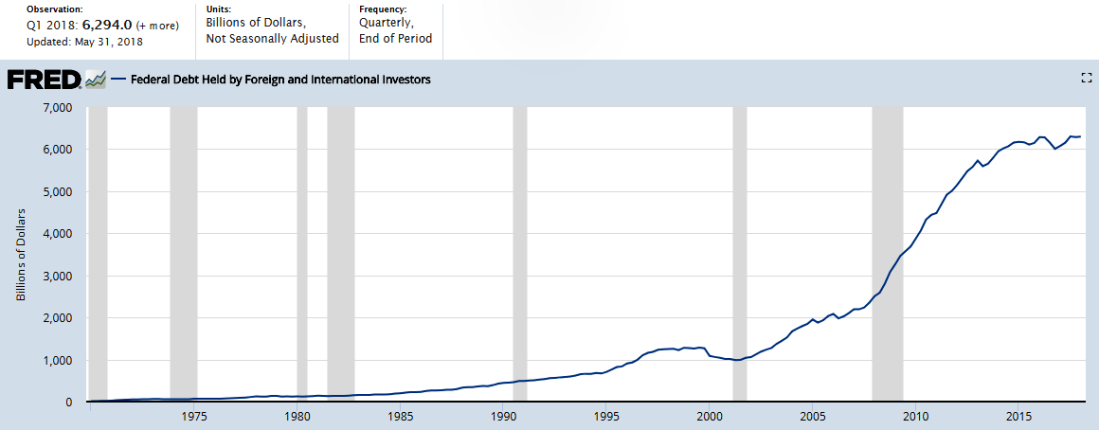 FRED Federal Debt Held by Foreign and International Investors