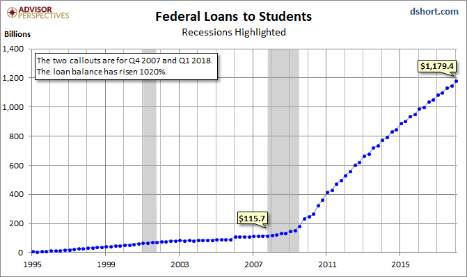 FRED Student Loans as of June 2018