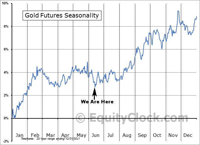 Gold Seasonality 20yrs as of Dec 2017
