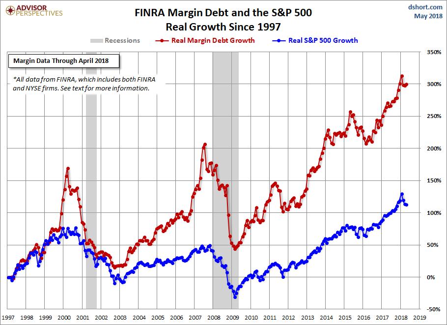 NYSE FINRA Margin Debt vs SP500 1997 to May 2018