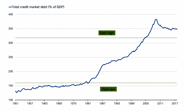 Total Credit Market Debt as Percent of US GDP