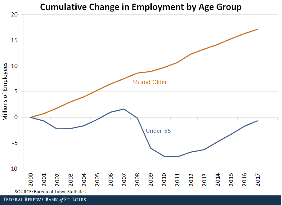 US Employment by Age Group