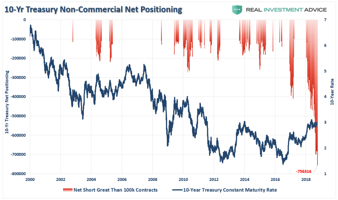 10-year Treasury Net Short Postions October 2018
