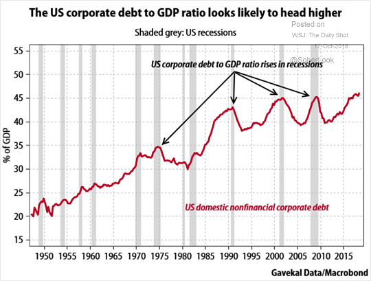 U.S. Corporate Debt to GDP Ratio