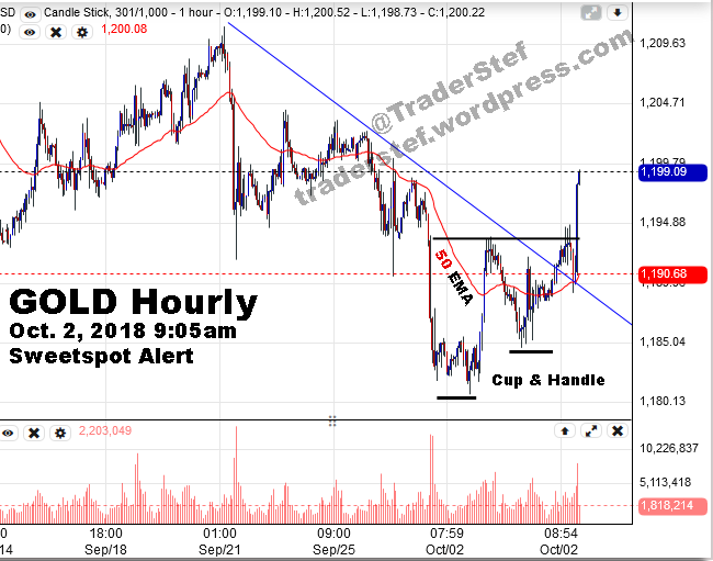 Gold and Silver Sweetspot Alert - Technical Analysis by TraderStef