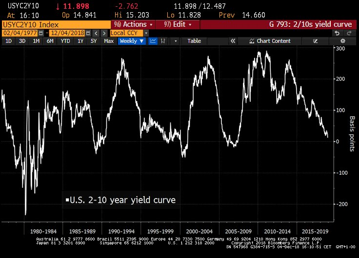 2-10 Year Treasury Yield Curve
