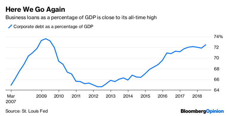 Corporate Debt as percent of GDP November 2018