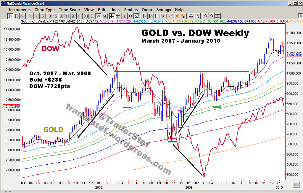 Dow vs Gold 2007 - 2009