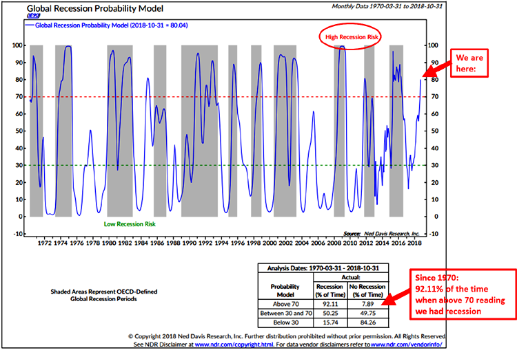 Global Recession Probability Model
