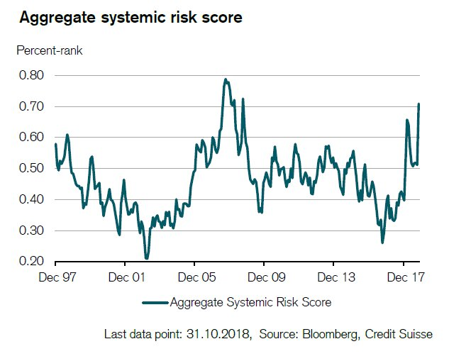 Global Systemic Risk Score from Credit Suisse