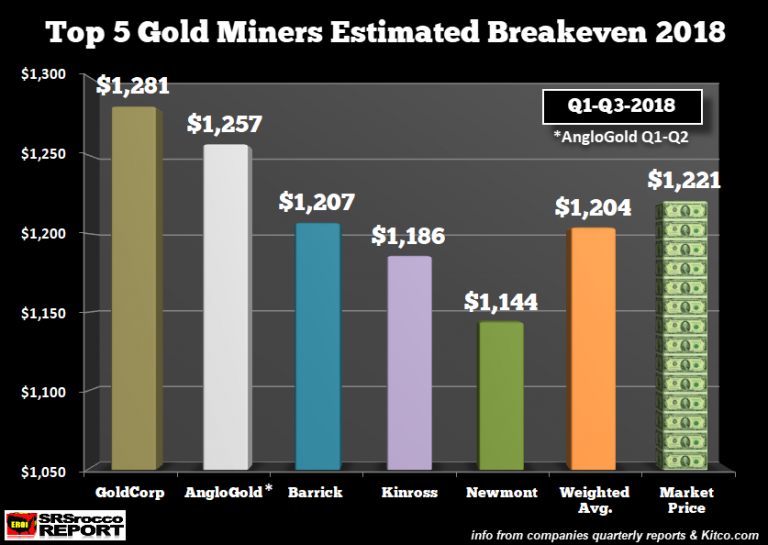 Gold Miners AISC November 2018
