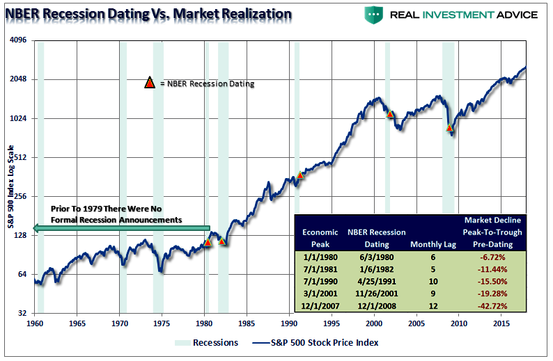 NBER Recession Dating vs Market Realization