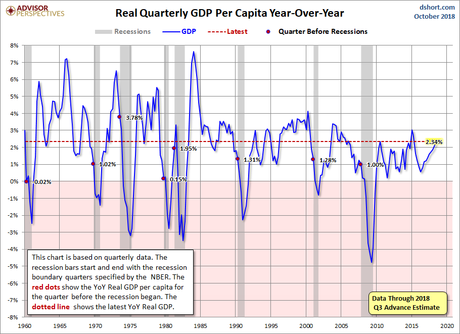 Real Quarterly GDP Per Capita YoY vs Recessions