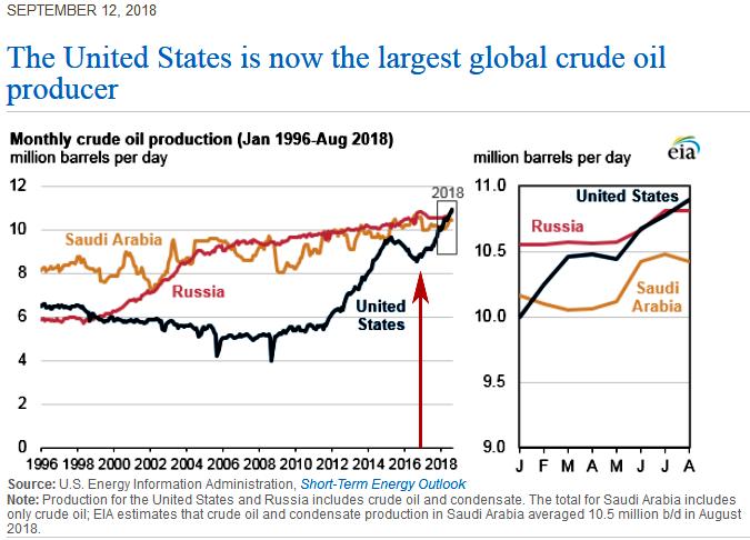 U.S. WTI Crude Oil Production EIA 1996 to 2018