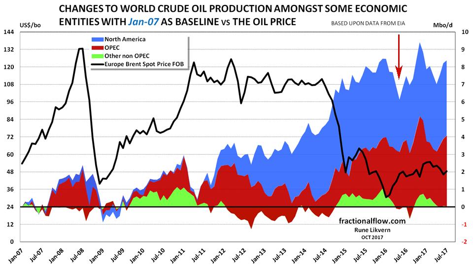 World Oil Supplies vs Price 2007 to 2017
