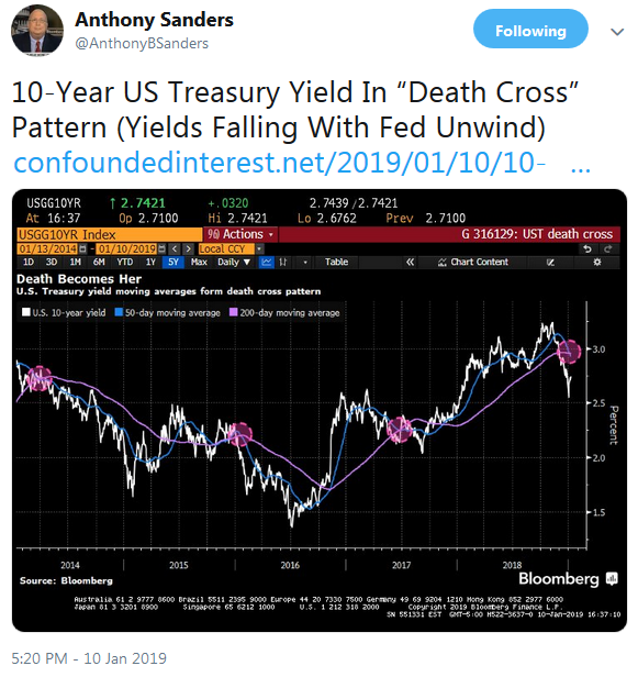 Anthony Sanders Twitter Bonds Death Cross