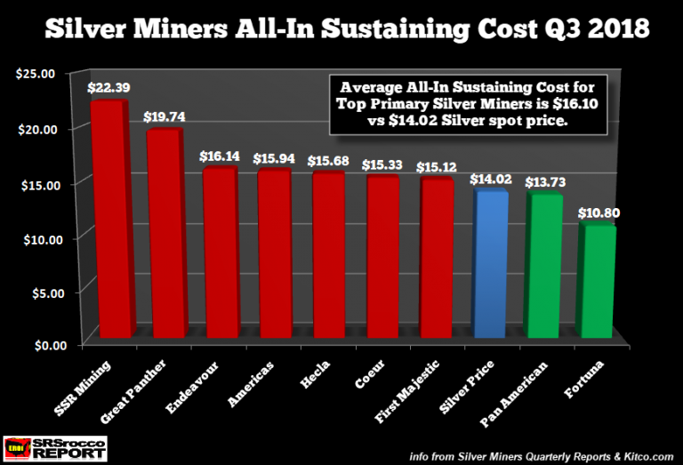 Silver Miners AISC Cost of Production as of November 2018