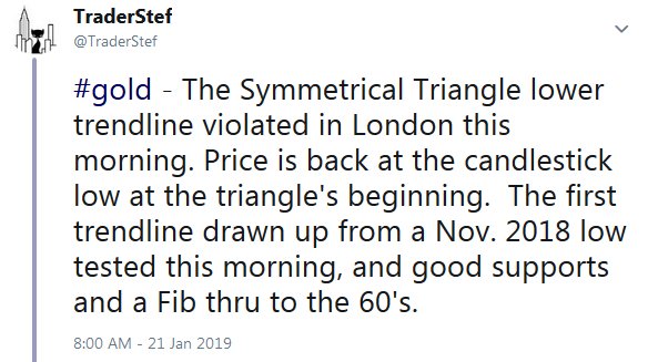 TraderStef on Twitter on Gold's Breakdown from Symmetrical Triangle - Technical Analysis