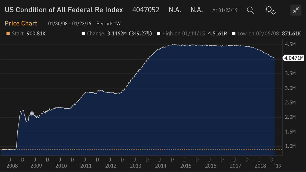 Federal Reserve Balance Sheet January 2019