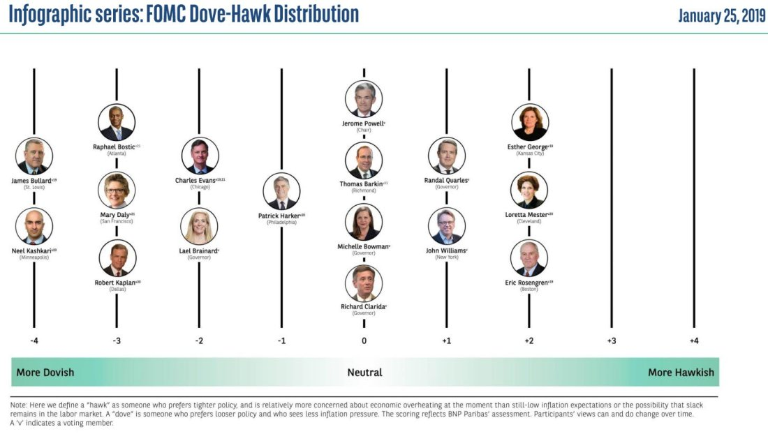 Fed Doves vx Hawks as of January 25, 2019