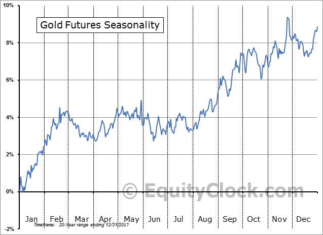 Gold Futures 20yr Seasonality Pattern