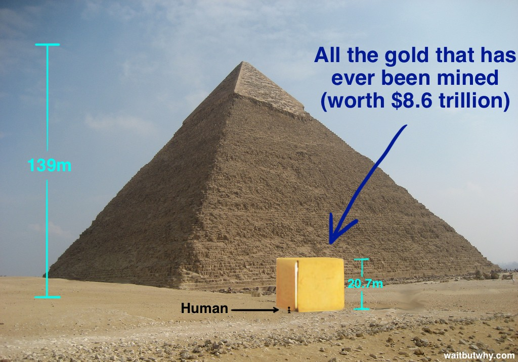 Gold Supply Mined vs Egyptian Pyramid
