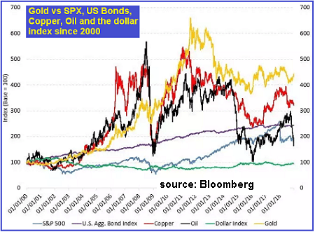 Gold vs SP500 Bonds Copper Oil USD 2000-2018