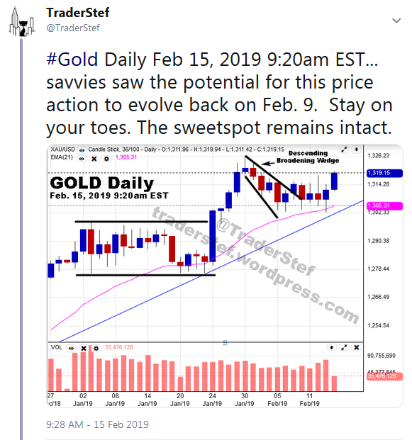 TraderStef on Twitter - Gold Daily Chart as of February 15, 2019 9:20am EST
