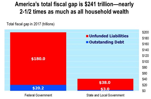 U.S. Budget Total Fiscal Gap 2017
