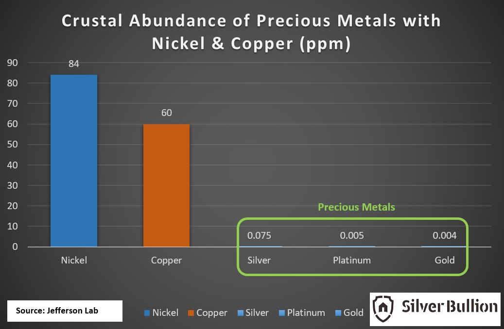 Crustal Abundance of Precious Metals