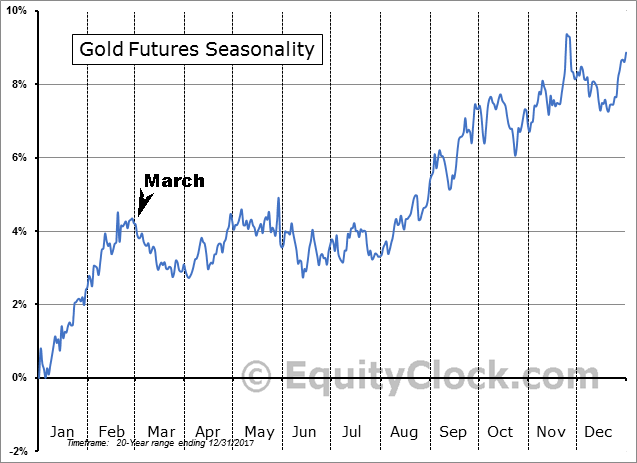 Gold Futures 20yr Seasonality Pattern with March Marked