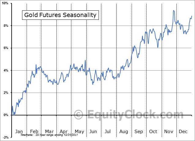 Gold Seasonality 20-Years as of December 2017