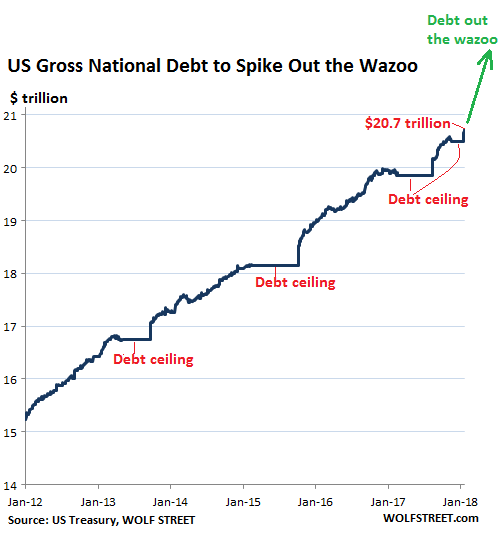 U.S. National Debt Out The Wazoo