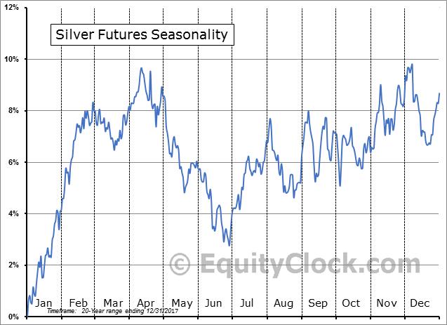 Silver Seasonality 20-Years as of December 2017