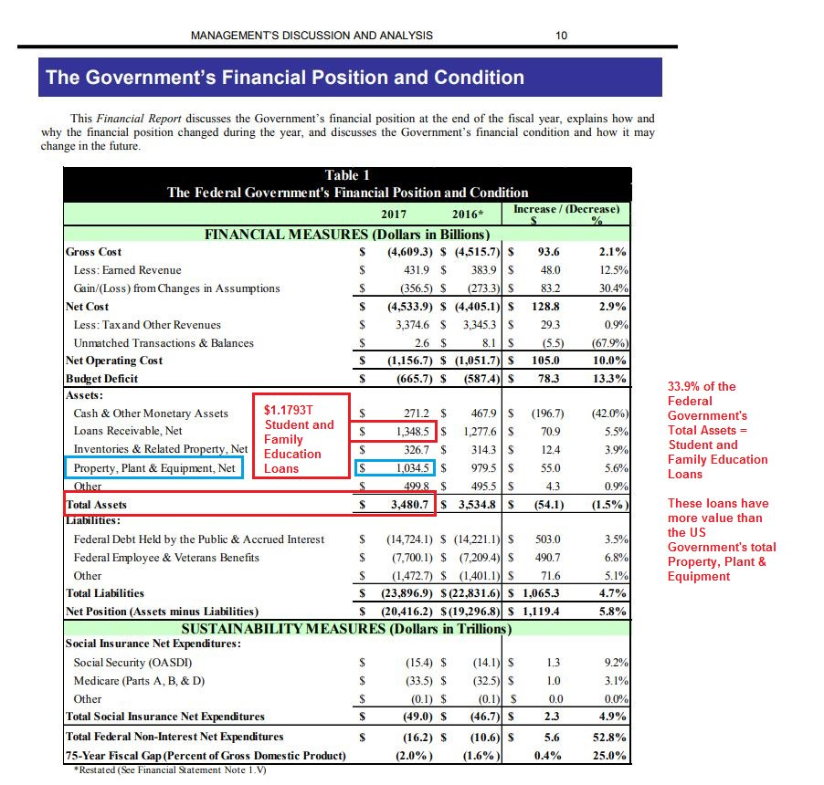U.S. Government Balance Sheet as of 2017