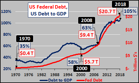 U.S. Nationa Debt vs. Debt to GDP